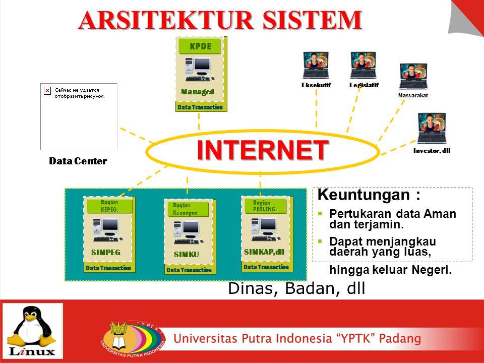 INTERNET Masyarakat Investor, dll LegislatifEksekutif Keuntungan :  Pertukaran data Aman dan terjamin.