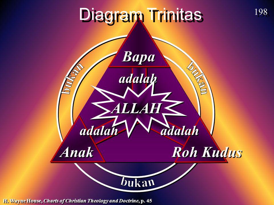 adalah Anak ALLAH Bapa Roh Kudus H. Wayne House, Charts of Christian Theology and Doctrine, p. 45 Diagram Trinitas 198
