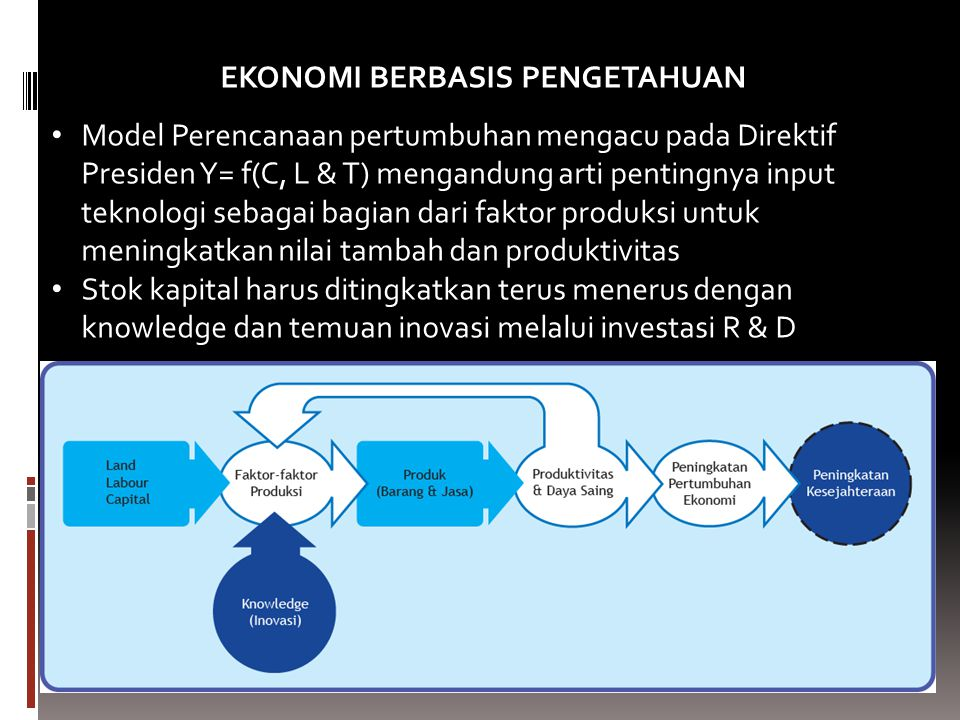 EKONOMI BERBASIS PENGETAHUAN Model Perencanaan pertumbuhan mengacu pada Direktif Presiden Y= f(C, L & T) mengandung arti pentingnya input teknologi se