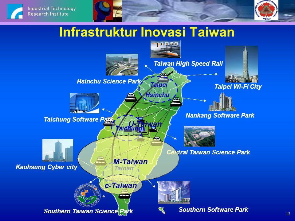 12 Infrastruktur Inovasi Taiwan Taiwan High Speed Rail Nankang Software Park Hsinchu Science Park Taipei Hsinchu Central Taiwan Science Park Taichung