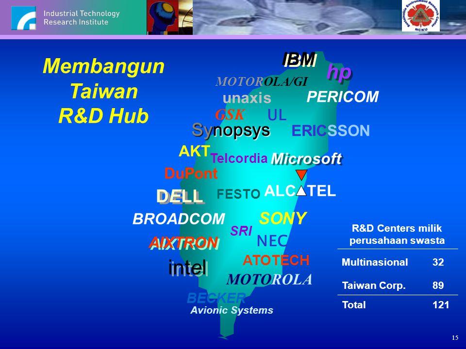 15 Membangun Taiwan R&D Hub IBM hp Microsoft DELL SONY BECKER Avionic Systems PERICOM AIXTRON intel BROADCOM ERICSSON MOTOROLA ALC TEL unaxis ATOTECH
