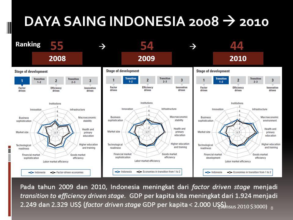 200820092010 Pada tahun 2009 dan 2010, Indonesia meningkat dari factor driven stage menjadi transition to efficiency driven stage. GDP per kapita kita