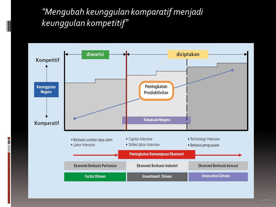 """""""Mengubah keunggulan komparatif menjadi keunggulan kompetitif"""" BKPM"""