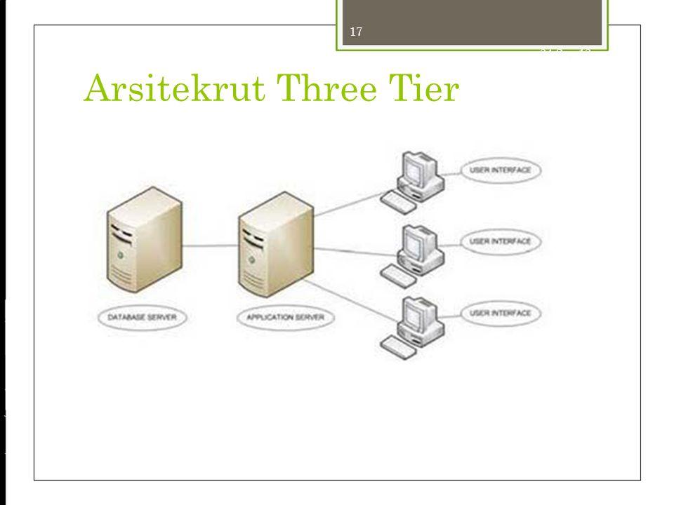 17 24-Sep-12 Arsitekrut Three Tier