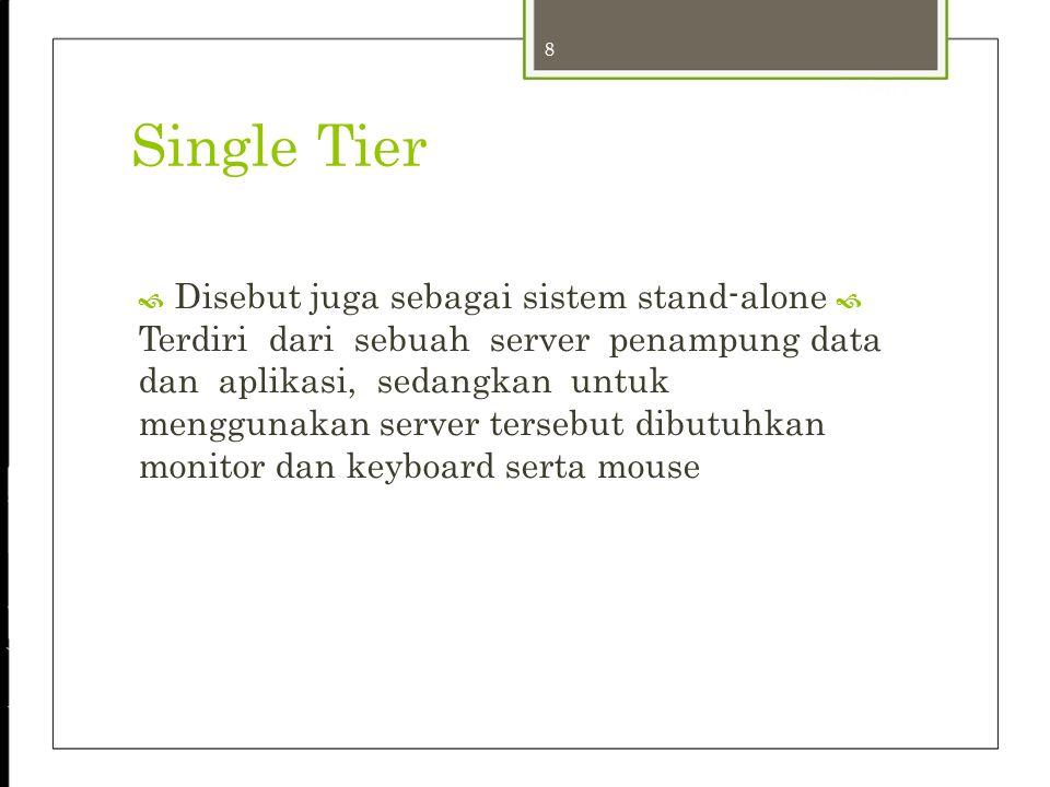 20 24-Sep-12 Tugas Presentation Tier  Memasukan Data  Mengajukan permintaan kepada server  Menampilkan Hasil Olahan Data