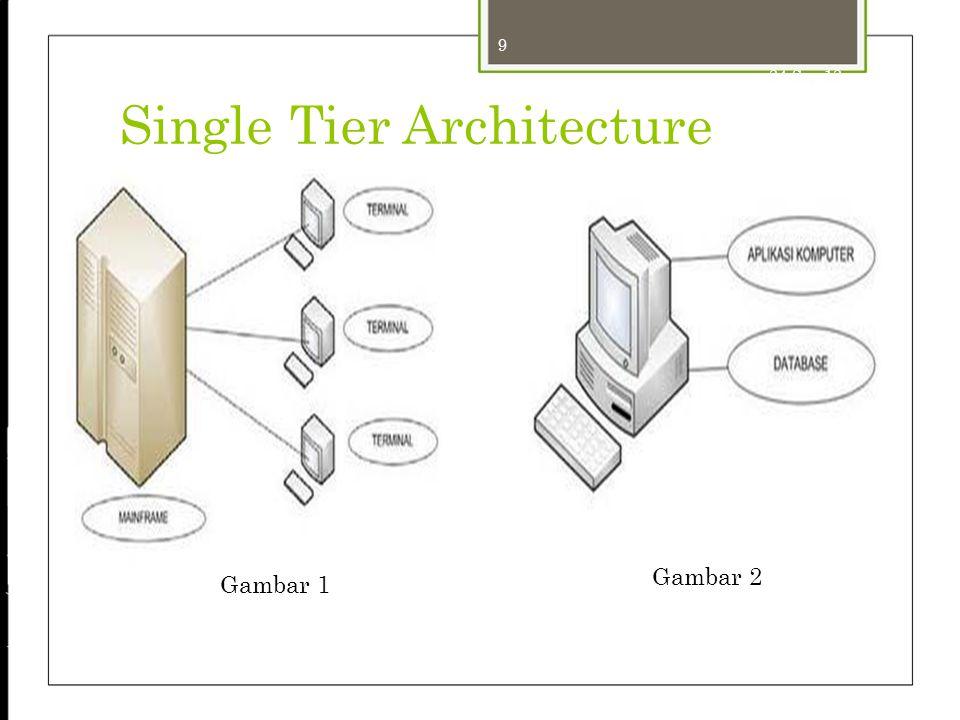 9 24-Sep-12 Single Tier Architecture Gambar 2 Gambar 1