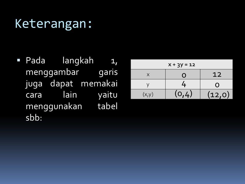 2. Pilih salah satu titik yang tidak dilalui oleh garis x + 3y = 12, misalnya (0,0). Substitusikan titik (0,0) ke dalam pertidaksamaan x + 3y ≥ 12 x +