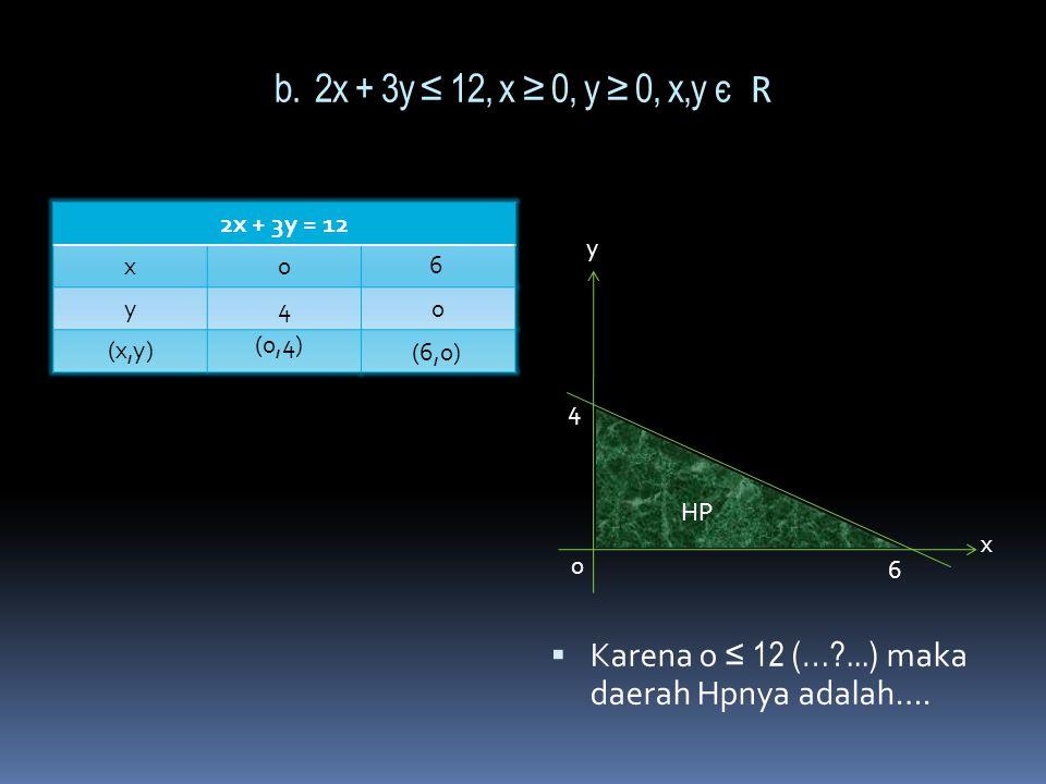 Jawab: a. x + 2y ≤ 4 x + 2y = 4 x0 y0 (x,y)  Karena 0 ≤ 4 (benar) maka daerah HP.nya adalah…… 2 4 (0,2) (4,0) Y X 0 2 4