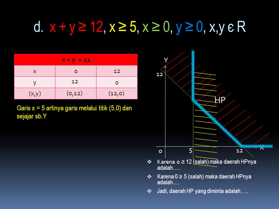 c. 3x + y ≤ 6, x + y ≤ 4, x ≥ 0, y ≥ 0, x, y є R 3x + y = 6 x0 y0 (x,y)  Karena 0 ≤ 6 (…?...) maka daerah HPnya adalah….  Karena 0 ≤ 4(…?...) maka d