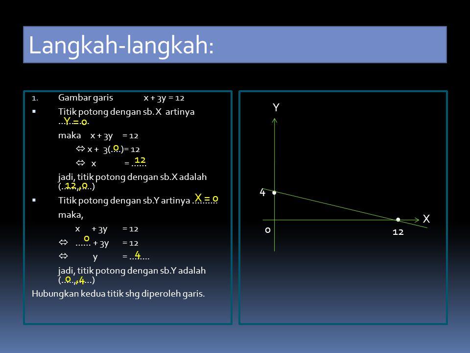 Contoh Soal : Tunjukkan pada diagram cartesius himpunan penyelesaian pertidaksamaan x + 3y ≥ 12 untuk x, y є R Jawab………
