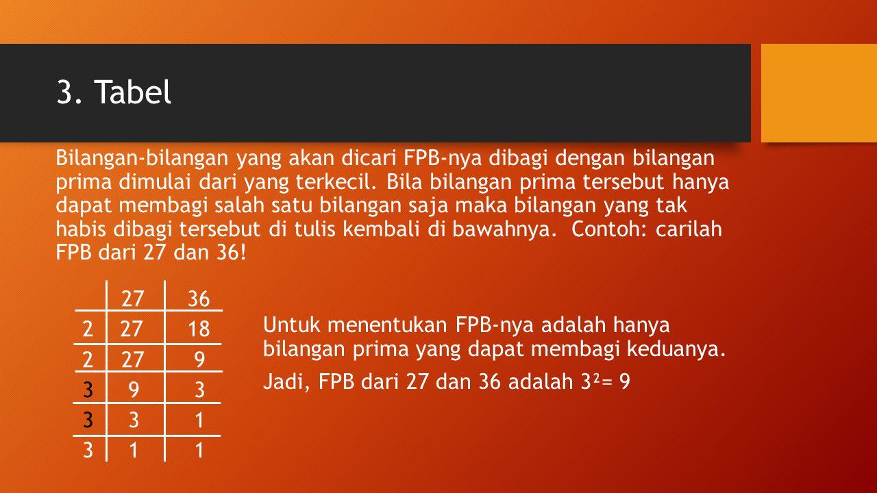 3. Tabel Bilangan-bilangan yang akan dicari FPB-nya dibagi dengan bilangan prima dimulai dari yang terkecil. Bila bilangan prima tersebut hanya dapat