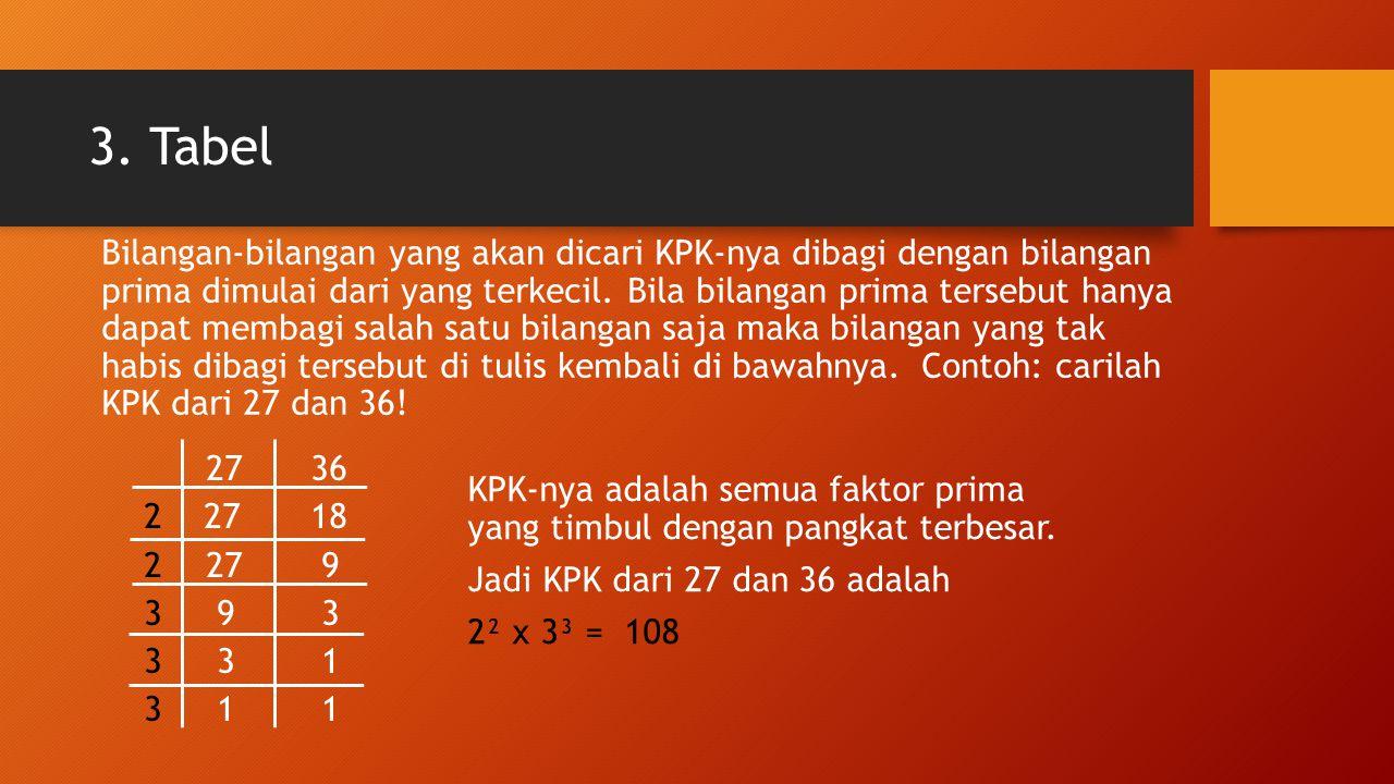 3. Tabel 2736 2 2718 227 9 3 9 3 3 3 1 3 1 1 Bilangan-bilangan yang akan dicari KPK-nya dibagi dengan bilangan prima dimulai dari yang terkecil. Bila