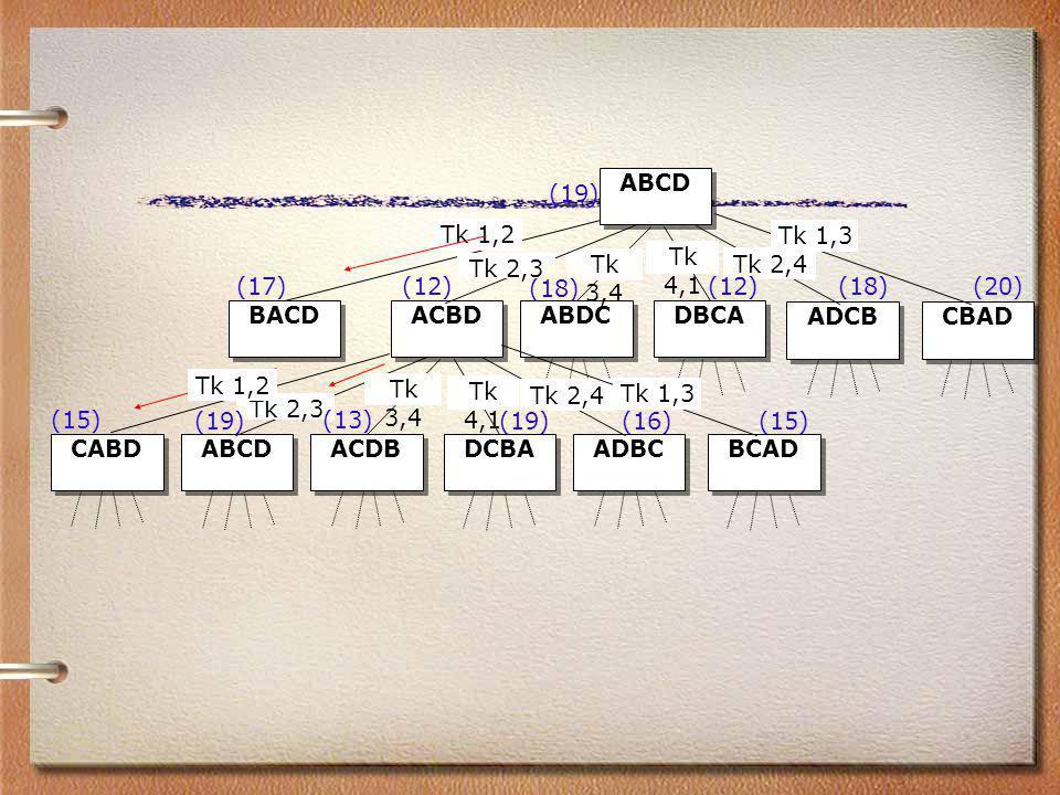 ABCD ACBDABDCDBCA Tk 1,2 Tk 3,4 Tk 4,1 ADCBCBAD Tk 2,4 Tk 1,3 (19) (17) CABDABCDACDBDCBA Tk 2,3 Tk 3,4 Tk 4,1 ADBCBCAD Tk 2,4 Tk 1,3 (15) Tk 2,3 (12)