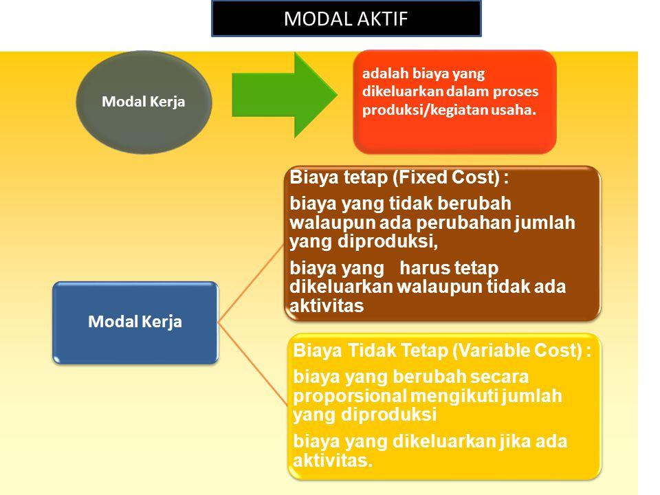 Modal Kerja adalah biaya yang dikeluarkan dalam proses produksi/kegiatan usaha. Modal Kerja Biaya tetap (Fixed Cost) : biaya yang tidak berubah walaup