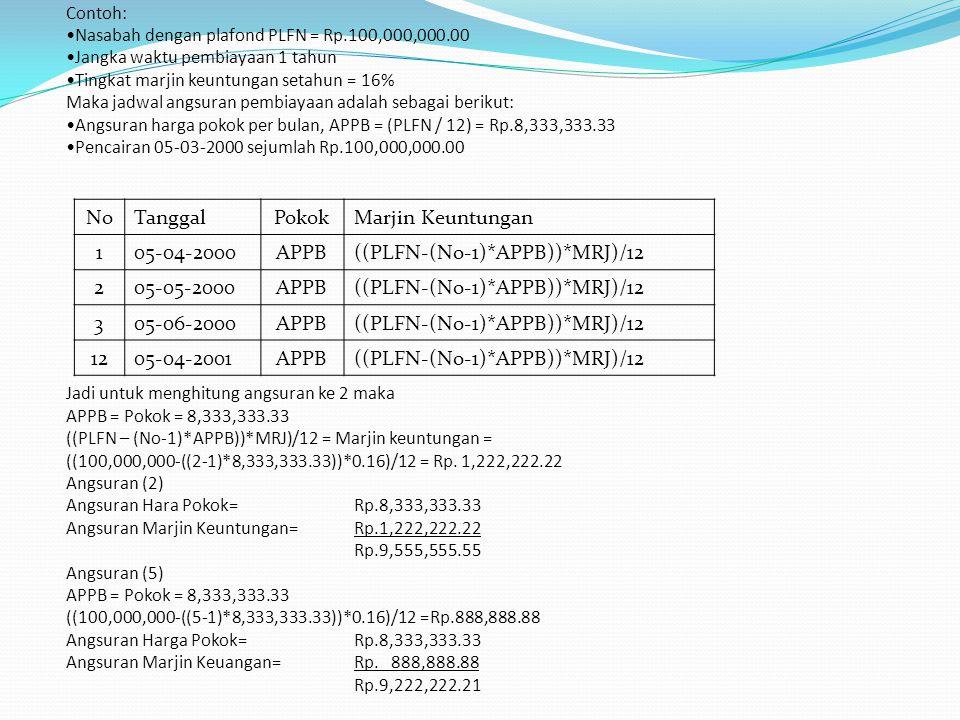 Contoh: Nasabah dengan plafond PLFN = Rp.100,000,000.00 Jangka waktu pembiayaan 1 tahun Tingkat marjin keuntungan setahun = 16% Maka jadwal angsuran p