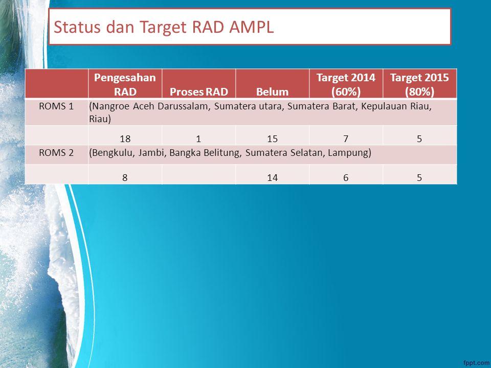 Status dan Target RAD AMPL Pengesahan RADProses RADBelum Target 2014 (60%) Target 2015 (80%) ROMS 1(Nangroe Aceh Darussalam, Sumatera utara, Sumatera