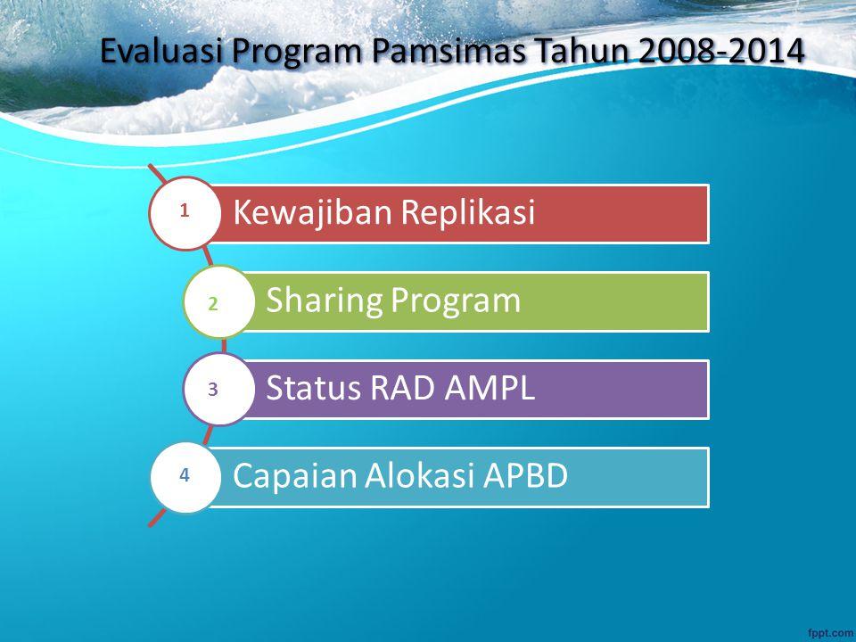 Evaluasi Program Pamsimas Tahun 2008-2014 Kewajiban Replikasi Sharing Program Status RAD AMPL Capaian Alokasi APBD 1 2 3 4