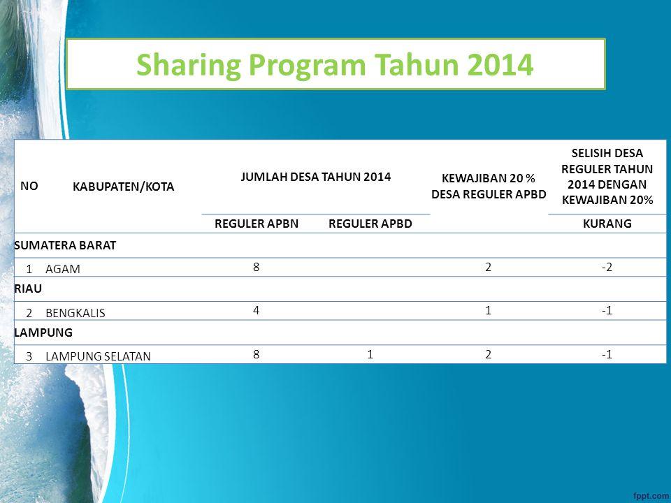 Sharing Program Tahun 2014 NOKABUPATEN/KOTA JUMLAH DESA TAHUN 2014 KEWAJIBAN 20 % DESA REGULER APBD SELISIH DESA REGULER TAHUN 2014 DENGAN KEWAJIBAN 2