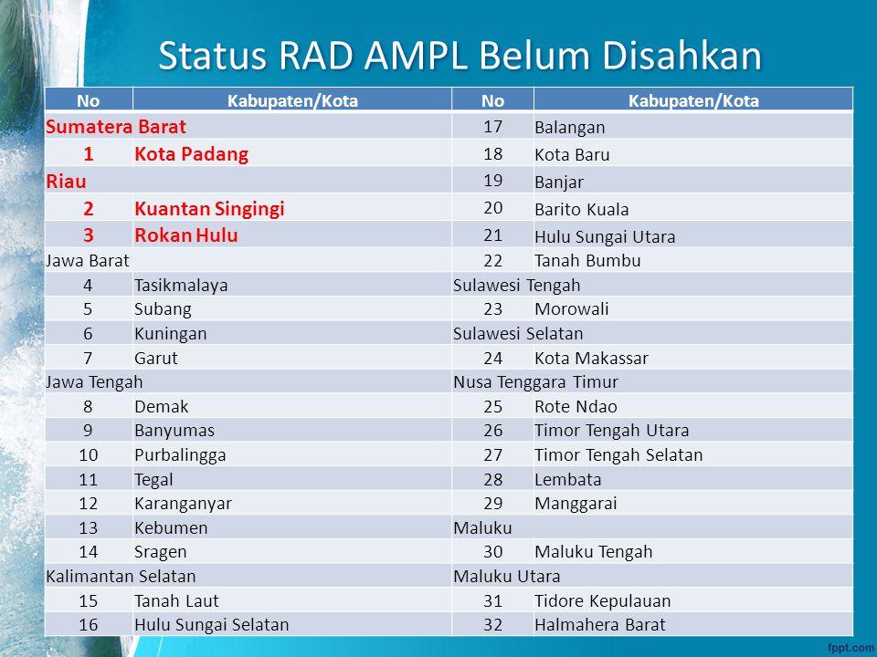 Status RAD AMPL Belum Disahkan NoKabupaten/KotaNoKabupaten/Kota Sumatera Barat 17 Balangan 1Kota Padang 18 Kota Baru Riau 19 Banjar 2Kuantan Singingi