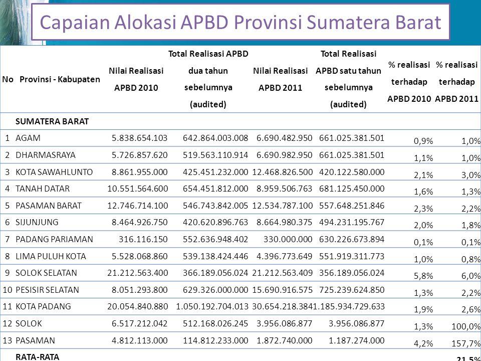 Capaian Alokasi APBD Provinsi Sumatera Selatan No Provinsi - Kabupaten Nilai Realisasi APBD 2010 Total Realisasi APBD dua tahun sebelumnya (audited) Nilai Realisasi APBD 2011 Total Realisasi APBD satu tahun sebelumnya (audited) % realisasi terhadap APBD 2010 % realisasi terhadap APBD 2011 SUMATERA SELATAN 1MUARA ENIM7.934.956.5001.054.888.327.55122.245.439.5001.353.847.564.262 0,8%1,6% 2LAHAT25.527.716.000309.862.992.55212.950.000.000313.973.333.000 8,2%4,1% 3MUSI RAWAS17.348.700.0001.210.405.226.9217.223.458.6001.187.816.223.039 1,4%0,6% 4MUSI BANYUASIN30.821.137.0001.643.565.299.66956.879.200.0002.303.176.675.000 1,9%2,5% 5OKU SELATAN4.019.300.000531.050.559.58712.969.000.000355.037.000.000 0,8%3,7% 6OKU TIMUR13.863.726.335671.530.463.0873.798.129.192856.806.810.493 2,1%0,4% 7OGAN ILIR3.234.669.000719.983.368.1013.830.000.000750.829.614.347 0,4%0,5% RATA-RATA 1,9%