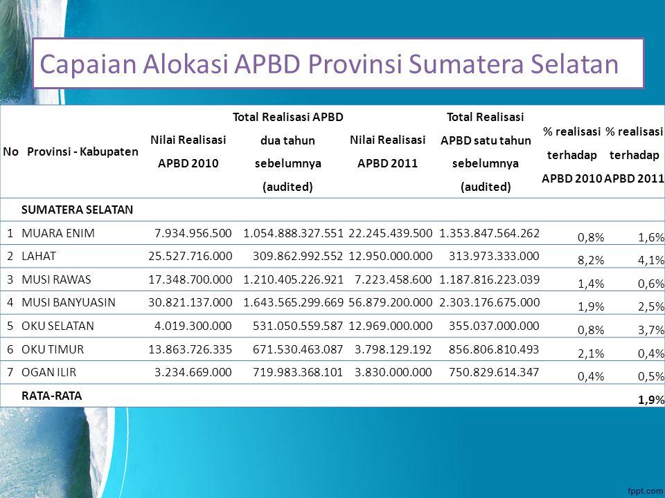 Capaian Alokasi APBD Provinsi Sumatera Selatan No Provinsi - Kabupaten Nilai Realisasi APBD 2010 Total Realisasi APBD dua tahun sebelumnya (audited) N