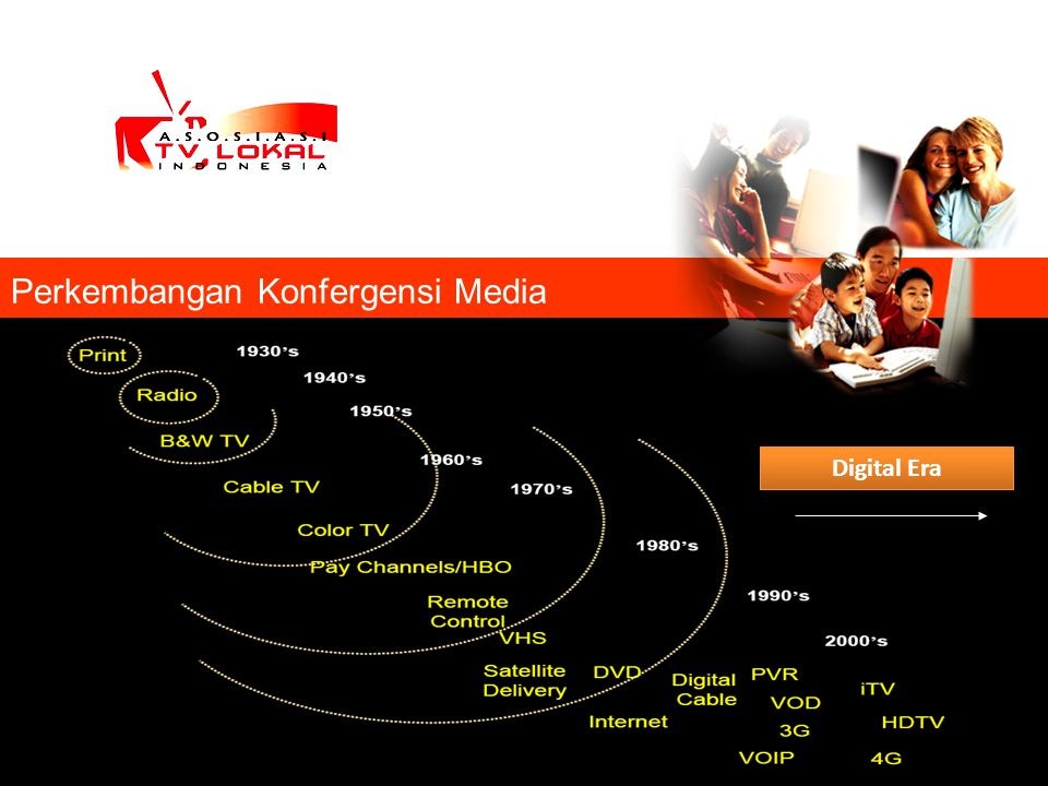 Perkembangan Konfergensi Media Digital Era