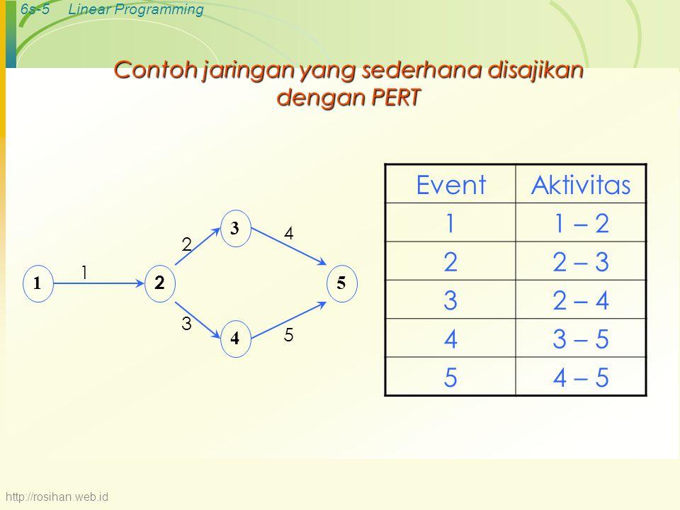 6s-5Linear Programming Contoh jaringan yang sederhana disajikan dengan PERT EventAktivitas 11 – 2 22 – 3 32 – 4 43 – 5 54 – 5 2 1 3 4 5 1 2 4 5 3 http://rosihan.web.id