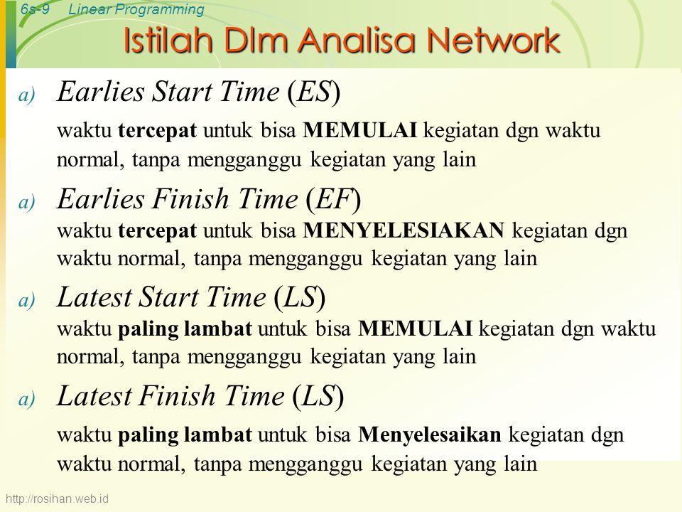 6s-9Linear Programming Istilah Dlm Analisa Network a) Earlies Start Time (ES) waktu tercepat untuk bisa MEMULAI kegiatan dgn waktu normal, tanpa mengganggu kegiatan yang lain a) Earlies Finish Time (EF) waktu tercepat untuk bisa MENYELESIAKAN kegiatan dgn waktu normal, tanpa mengganggu kegiatan yang lain a) Latest Start Time (LS) waktu paling lambat untuk bisa MEMULAI kegiatan dgn waktu normal, tanpa mengganggu kegiatan yang lain a) Latest Finish Time (LS) waktu paling lambat untuk bisa Menyelesaikan kegiatan dgn waktu normal, tanpa mengganggu kegiatan yang lain http://rosihan.web.id