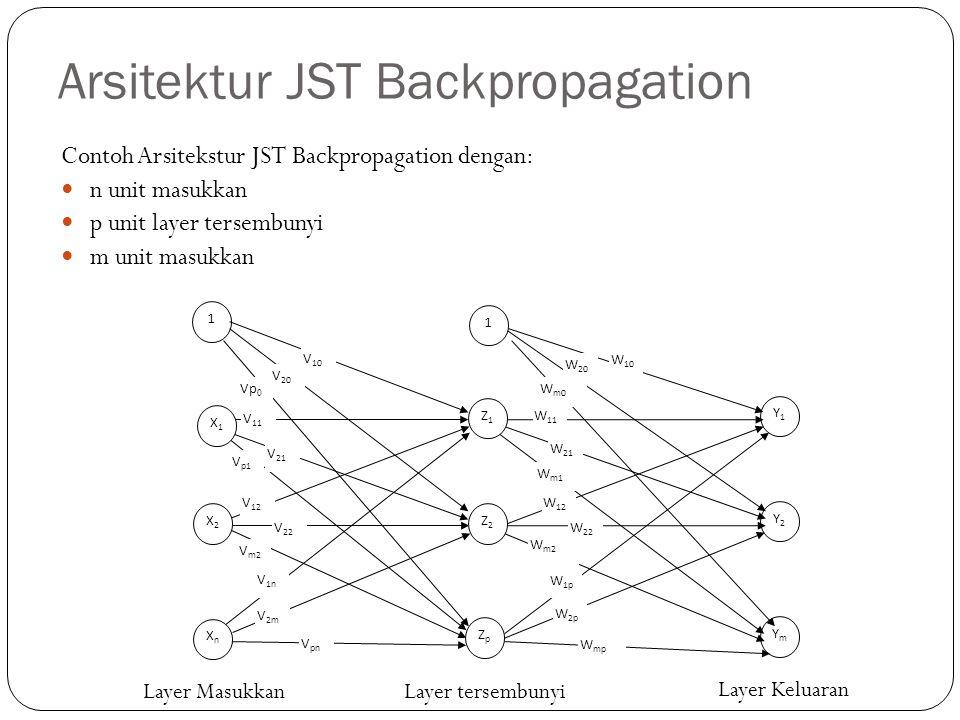 Arsitektur JST Backpropagation Contoh Arsitekstur JST Backpropagation dengan: n unit masukkan p unit layer tersembunyi m unit masukkan 1 Y1Y1 Y2Y2 YmY