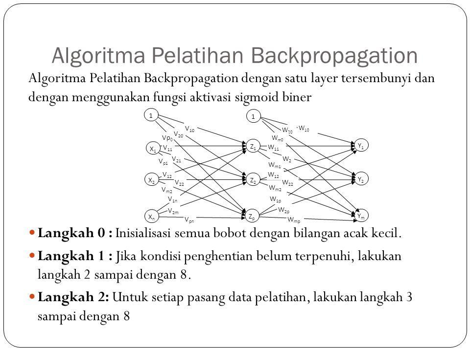 Algoritma Pelatihan Backpropagation Algoritma Pelatihan Backpropagation dengan satu layer tersembunyi dan dengan menggunakan fungsi aktivasi sigmoid b