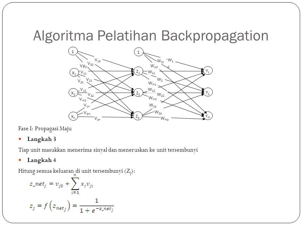 Algoritma Pelatihan Backpropagation Fase I: Propagasi Maju Langkah 3 Tiap unit masukkan menerima sinyal dan meneruskan ke unit tersembunyi Langkah 4 H