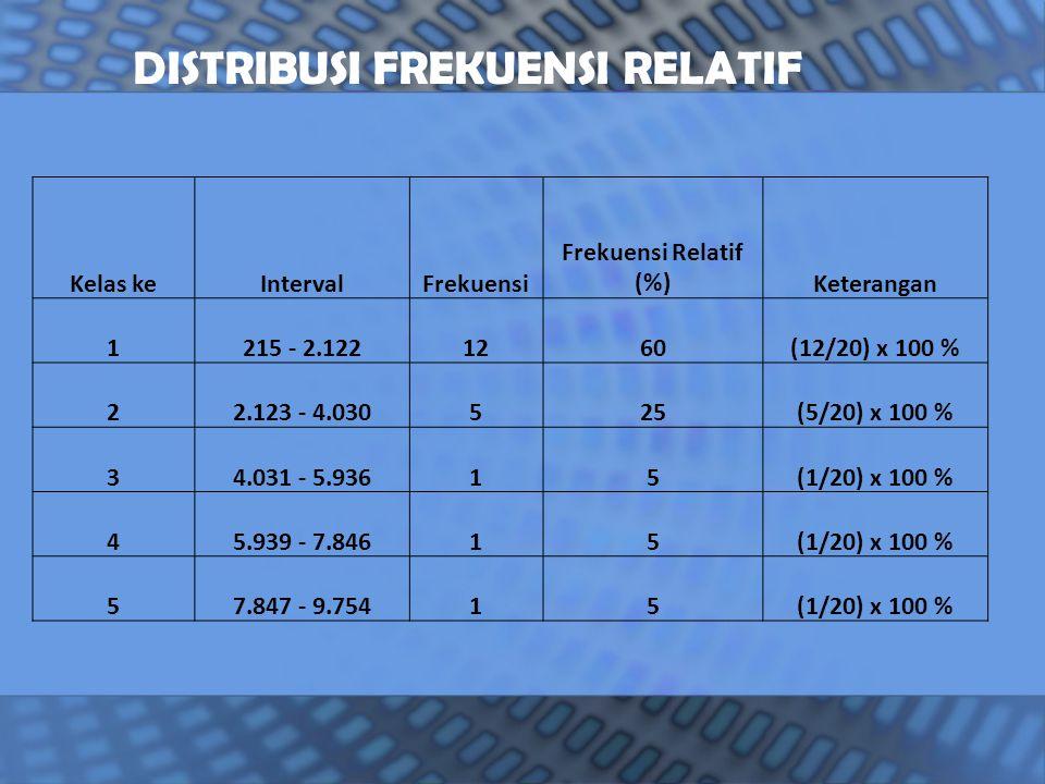 Kelas keIntervalFrekuensi Frekuensi Relatif (%)Keterangan 1215 - 2.1221260(12/20) x 100 % 22.123 - 4.030525(5/20) x 100 % 34.031 - 5.93615(1/20) x 100 % 45.939 - 7.84615(1/20) x 100 % 57.847 - 9.75415(1/20) x 100 % DISTRIBUSI FREKUENSI RELATIF