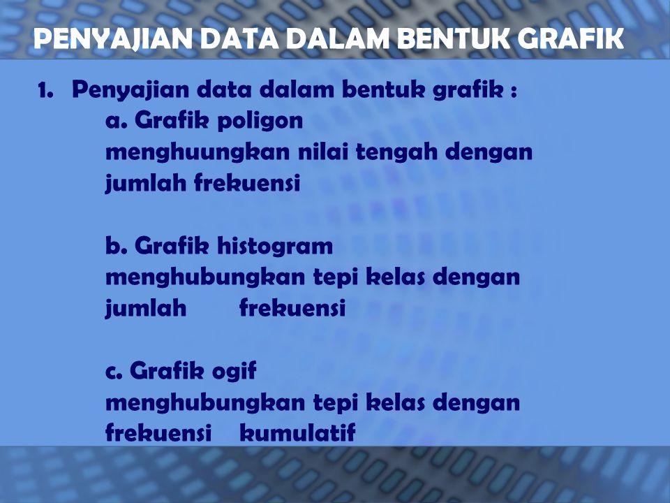 1.Penyajian data dalam bentuk grafik : a.