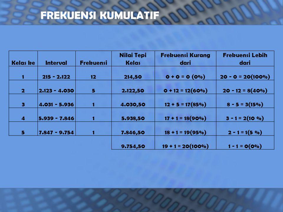 Kelas keIntervalFrekuensi Nilai Tepi Kelas Frekuensi Kurang dari Frekuensi Lebih dari 1215 - 2.12212214,500 + 0 = 0 (0%)20 - 0 = 20(100%) 22.123 - 4.03052.122,500 + 12 = 12(60%)20 - 12 = 8(40%) 34.031 - 5.93614.030,5012 + 5 = 17(85%)8 - 5 = 3(15%) 45.939 - 7.84615.938,5017 + 1 = 18(90%)3 - 1 = 2(10 %) 57.847 - 9.75417.846,5018 + 1 = 19(95%)2 - 1 = 1(5 %) 9.754,5019 + 1 = 20(100%)1 - 1 = 0(0%) FREKUENSI KUMULATIF