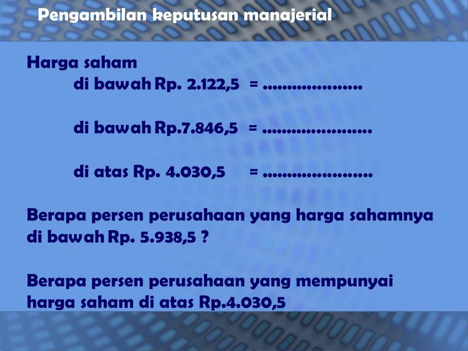 Harga saham di bawah Rp. 2.122,5 =....................