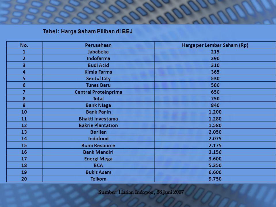 Tabel : Harga Saham Pilihan di BEJ No.PerusahaanHarga per Lembar Saham (Rp) 1Jababeka215 2Indofarma290 3Budi Acid310 4Kimia Farma365 5Sentul City530 6Tunas Baru580 7Central Proteinprima650 8Total750 9Bank Niaga840 10Bank Panin1.200 11Bhakti Investama1.280 12Bakrie Plantation1.580 13Berlian2.050 14Indofood2.075 15Bumi Resource2.175 16Bank Mandiri3.150 17Energi Mega3.600 18BCA5.350 19Bukit Asam6.600 20Telkom9.750 Sumber: Harian Indopos, 28 Juni 2007