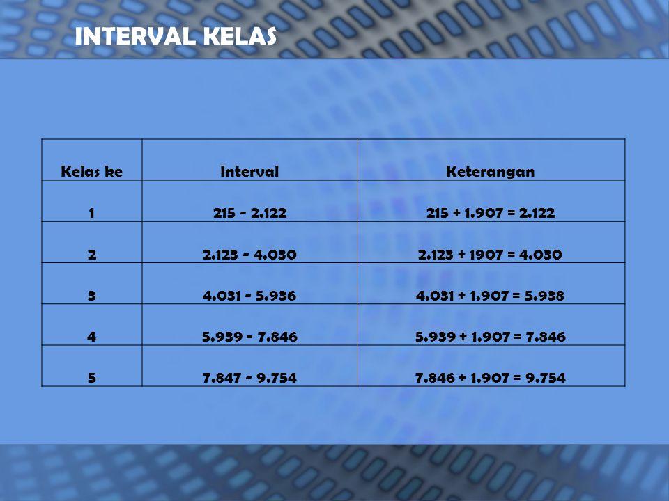 Kelas keIntervalKeterangan 1215 - 2.122215 + 1.907 = 2.122 22.123 - 4.0302.123 + 1907 = 4.030 34.031 - 5.9364.031 + 1.907 = 5.938 45.939 - 7.8465.939 + 1.907 = 7.846 57.847 - 9.7547.846 + 1.907 = 9.754 INTERVAL KELAS