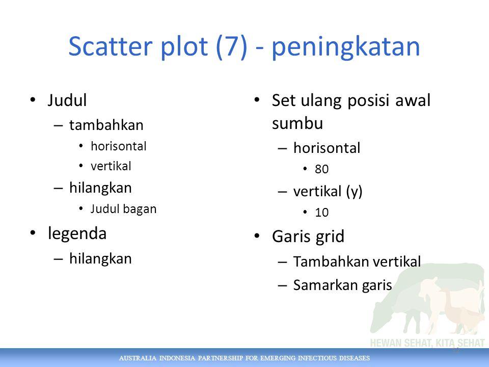 AUSTRALIA INDONESIA PARTNERSHIP FOR EMERGING INFECTIOUS DISEASES Scatter plot (7) - peningkatan Judul – tambahkan horisontal vertikal – hilangkan Judul bagan legenda – hilangkan Set ulang posisi awal sumbu – horisontal 80 – vertikal (y) 10 Garis grid – Tambahkan vertikal – Samarkan garis 12