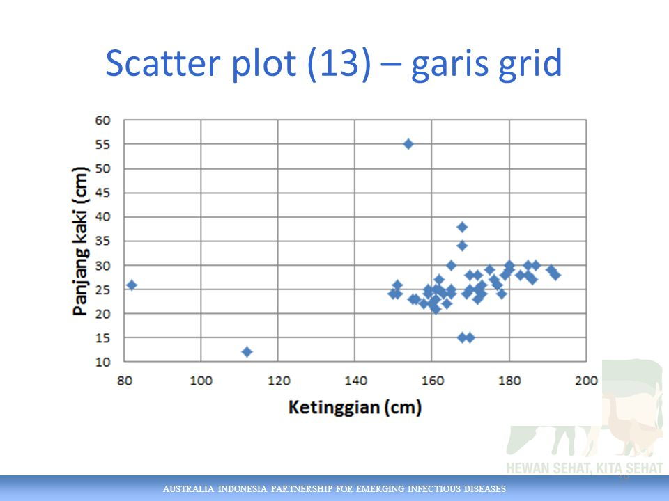 AUSTRALIA INDONESIA PARTNERSHIP FOR EMERGING INFECTIOUS DISEASES Scatter plot (13) – garis grid 19