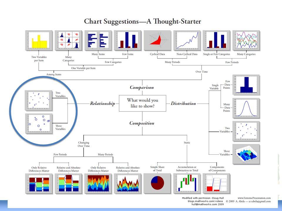 HUBUNGAN (1) 3 Dua variabel Tiga Variabel Bagan sebar (scatter chart) Bagan gelembung