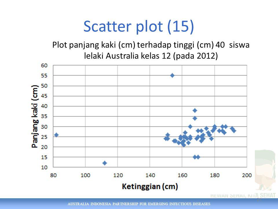 AUSTRALIA INDONESIA PARTNERSHIP FOR EMERGING INFECTIOUS DISEASES Scatter plot (15) 21 Plot panjang kaki (cm) terhadap tinggi (cm) 40 siswa lelaki Australia kelas 12 (pada 2012)