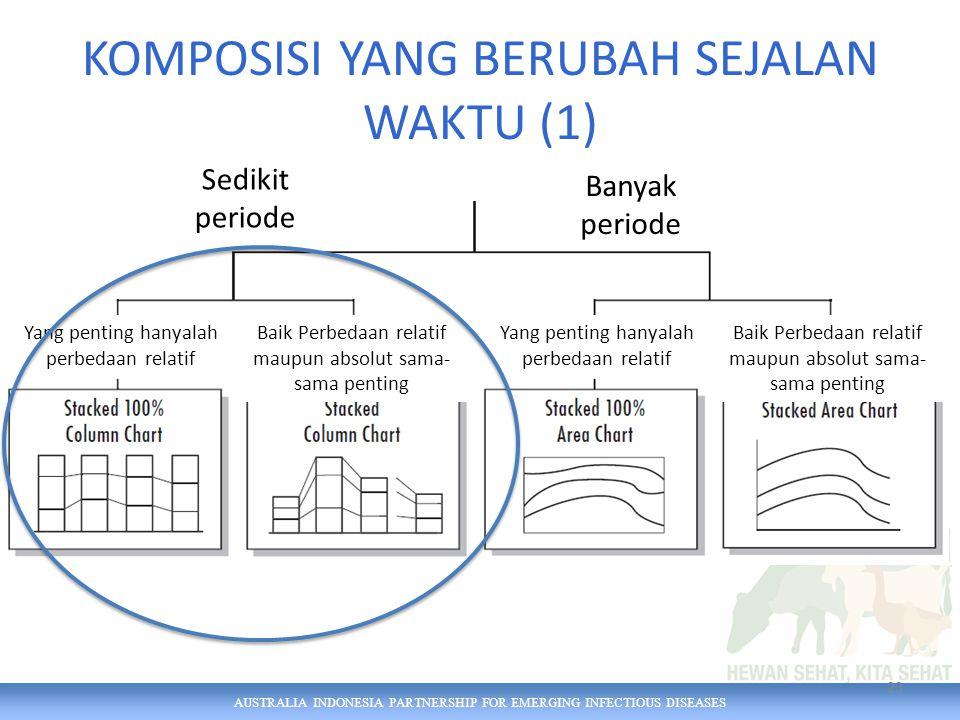 AUSTRALIA INDONESIA PARTNERSHIP FOR EMERGING INFECTIOUS DISEASES KOMPOSISI YANG BERUBAH SEJALAN WAKTU (1) 23 Yang penting hanyalah perbedaan relatif Baik Perbedaan relatif maupun absolut sama- sama penting Sedikit periode Banyak periode