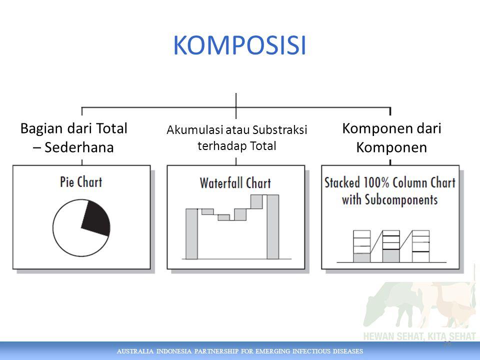 AUSTRALIA INDONESIA PARTNERSHIP FOR EMERGING INFECTIOUS DISEASES KOMPOSISI 28 Bagian dari Total – Sederhana Akumulasi atau Substraksi terhadap Total Komponen dari Komponen