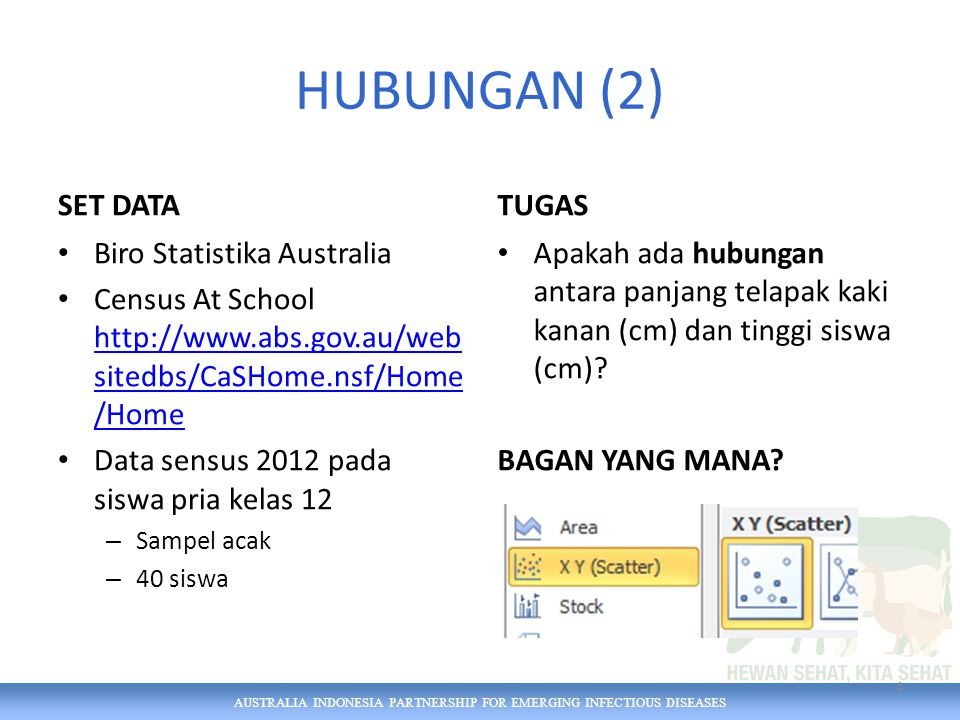 AUSTRALIA INDONESIA PARTNERSHIP FOR EMERGING INFECTIOUS DISEASES HUBUNGAN (2) SET DATA Biro Statistika Australia Census At School   sitedbs/CaSHome.nsf/Home /Home   sitedbs/CaSHome.nsf/Home /Home Data sensus 2012 pada siswa pria kelas 12 – Sampel acak – 40 siswa TUGAS Apakah ada hubungan antara panjang telapak kaki kanan (cm) dan tinggi siswa (cm).