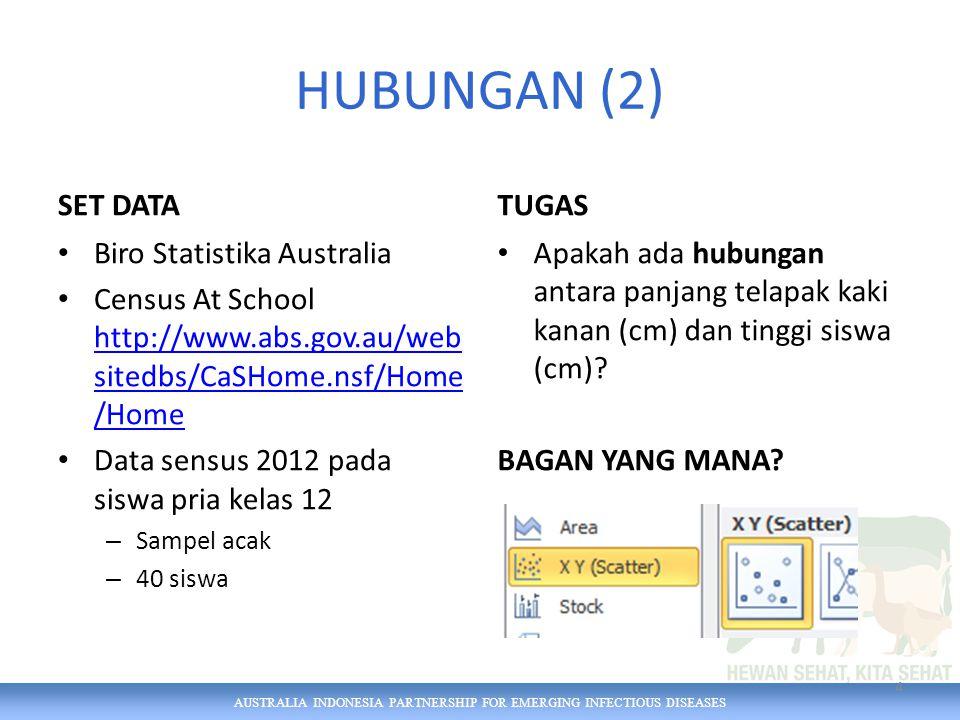 AUSTRALIA INDONESIA PARTNERSHIP FOR EMERGING INFECTIOUS DISEASES KOMPOSISI YANG BERUBAH SEJALAN WAKTU(3) 25 Jumlah ternak Indonesia (juta) yang dilaporkan ke FAO (2000–12)