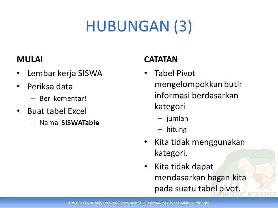AUSTRALIA INDONESIA PARTNERSHIP FOR EMERGING INFECTIOUS DISEASES Plot sebar (scatter plot) (1) Gunakan lembar kerja baru Namai SCATTER Sisipkan suatu plot sebar (scatter plot) 6