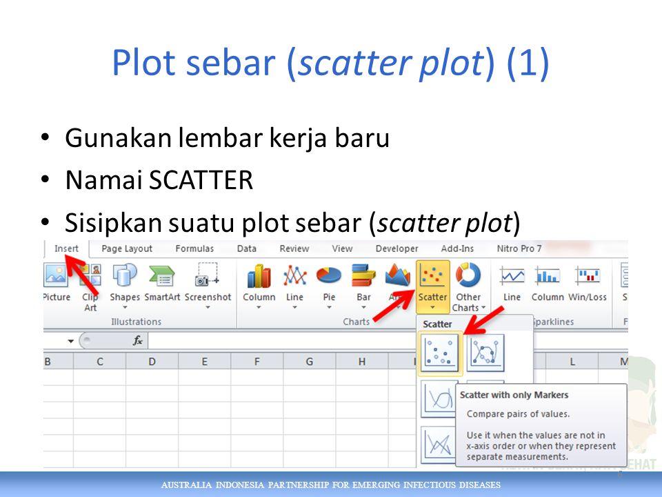 AUSTRALIA INDONESIA PARTNERSHIP FOR EMERGING INFECTIOUS DISEASES Scatter plot (2) Kita memiliki kerangka bagan yang kosong.