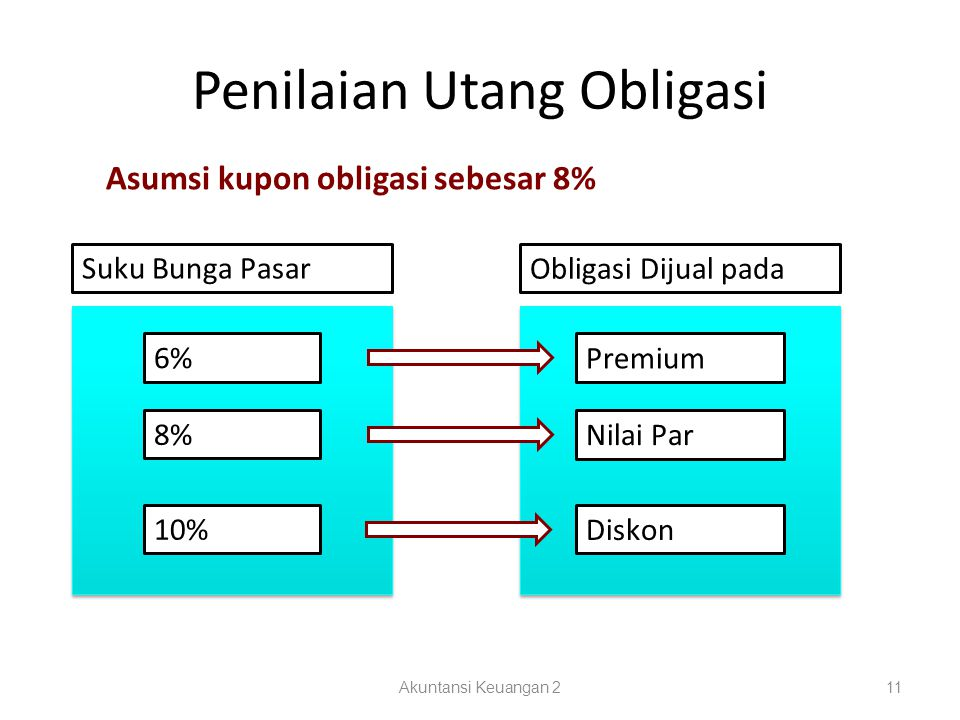 Penilaian Utang Obligasi Akuntansi Keuangan 211 Asumsi kupon obligasi sebesar 8% Suku Bunga Pasar Obligasi Dijual pada 6% Premium 8% Nilai Par 10% Dis