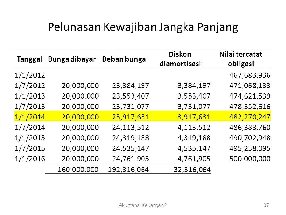 Pelunasan Kewajiban Jangka Panjang Akuntansi Keuangan 237 TanggalBunga dibayarBeban bunga Diskon diamortisasi Nilai tercatat obligasi 1/1/2012 467,683