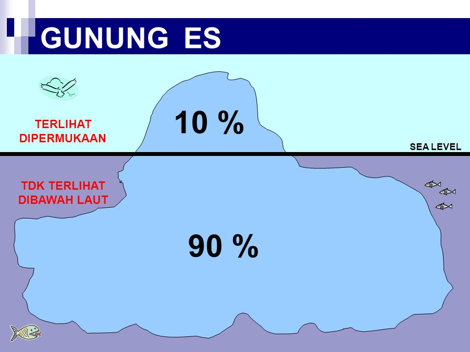 Gunung Es adalah fenomena alam yang juga bisa di umpamakan prosesnya pada kehidupan manusia … GUNUNG ES